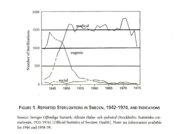 Chart showing a sharp drop in eugenic sterilizations in Sweden between 1945-75.